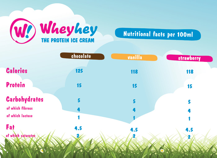 WheyHey Ice Cream Nutrition