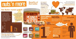nuts n more peanut butter infographic