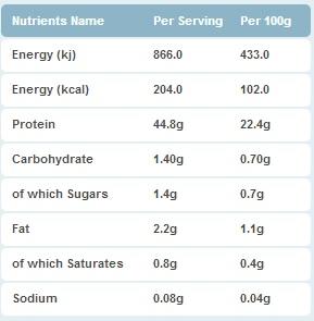 MuscleFood Chicken Breast Nutrition