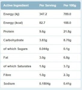 mighty meat protein pizza macros