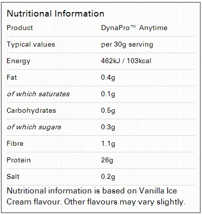 Dynapro anytime nutritional information