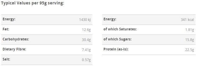 GoNutrition Protein Muffin Macros